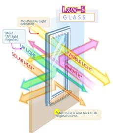 شیشه سانرژی
